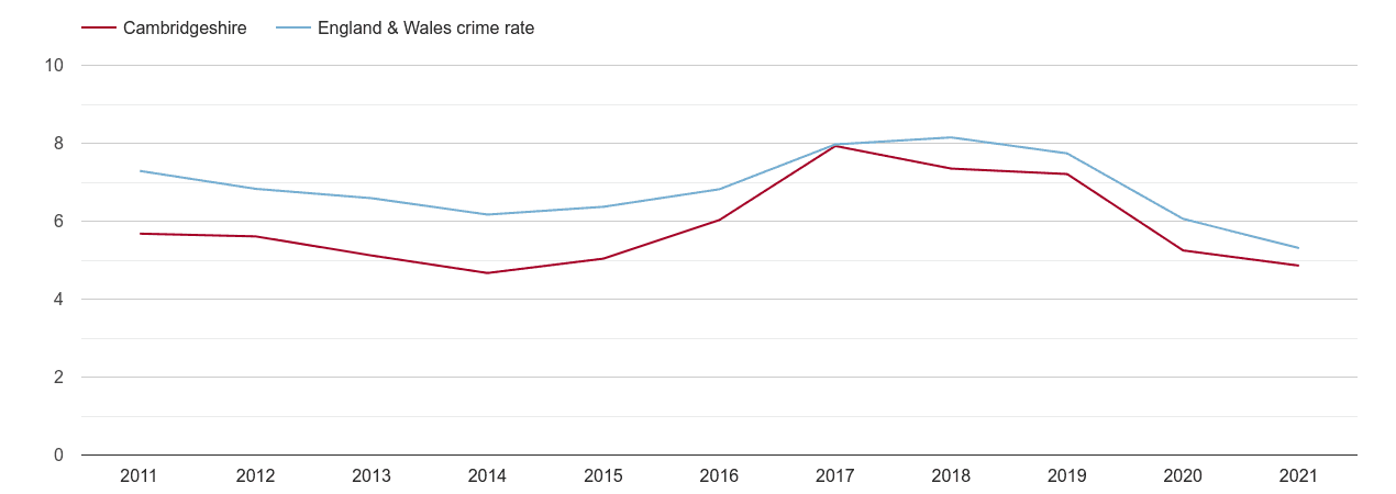 Cambridgeshire vehicle crime rate
