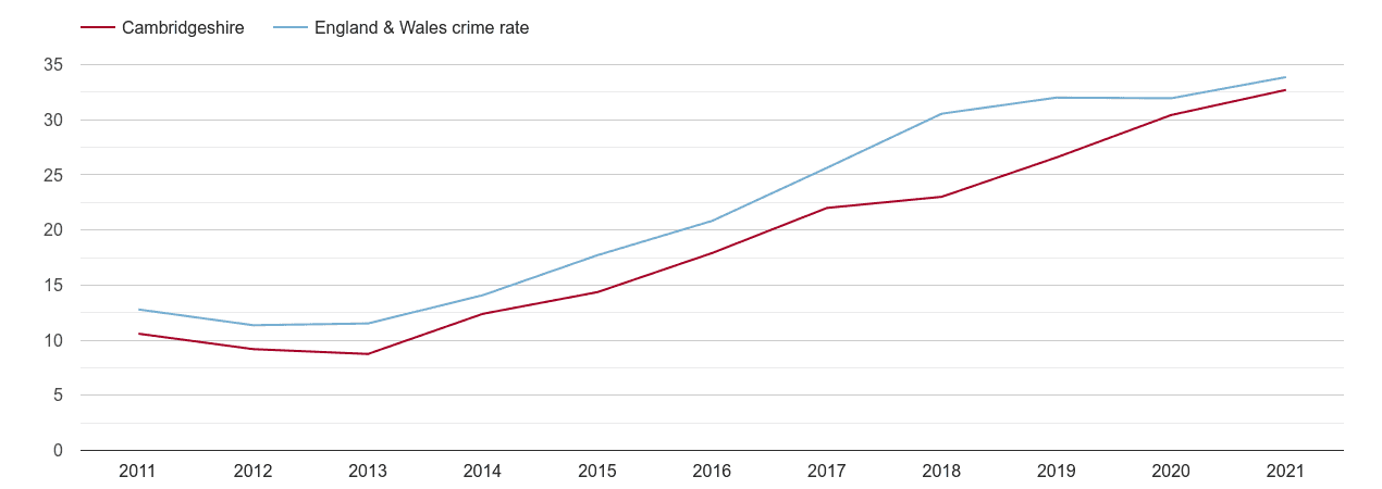 Cambridgeshire violent crime rate