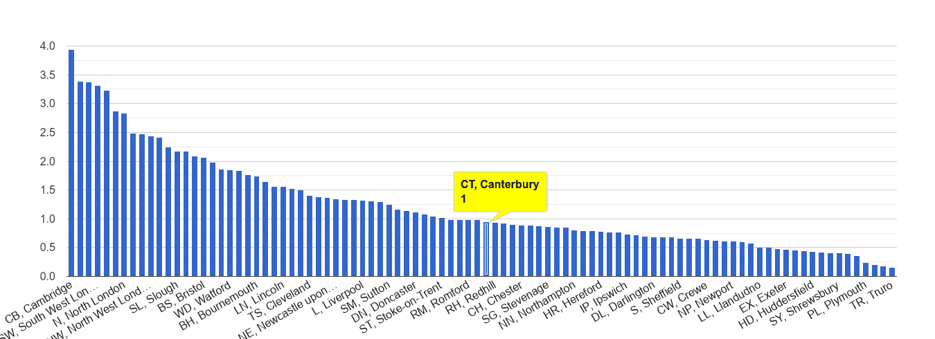 Canterbury bicycle theft crime rate rank