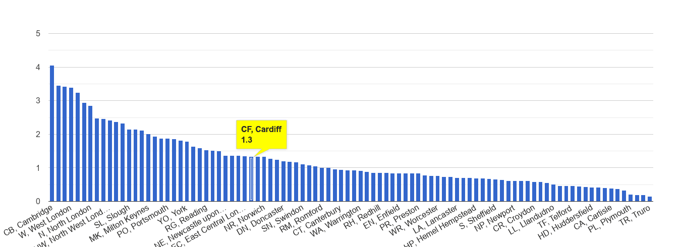 Cardiff bicycle theft crime rate rank