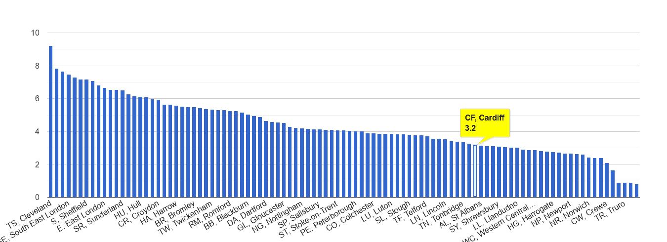 Cardiff burglary crime rate rank