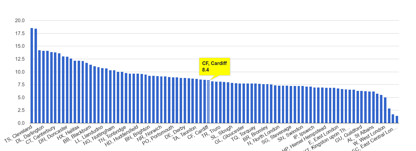 Cardiff criminal damage and arson crime rate rank