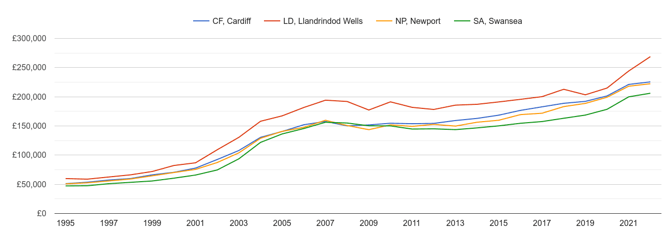 Cardiff house prices and nearby areas