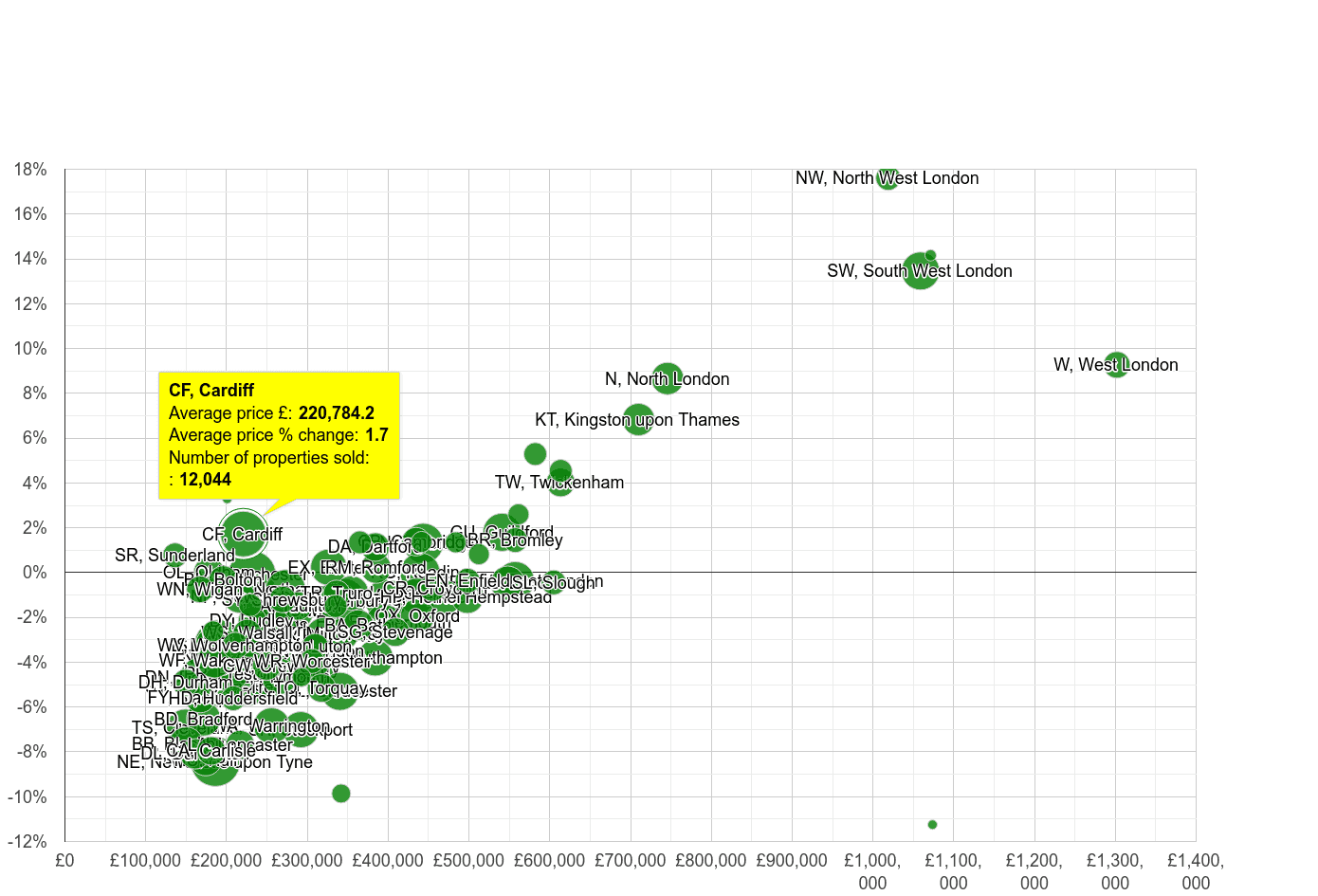 Cardiff house prices compared to other areas