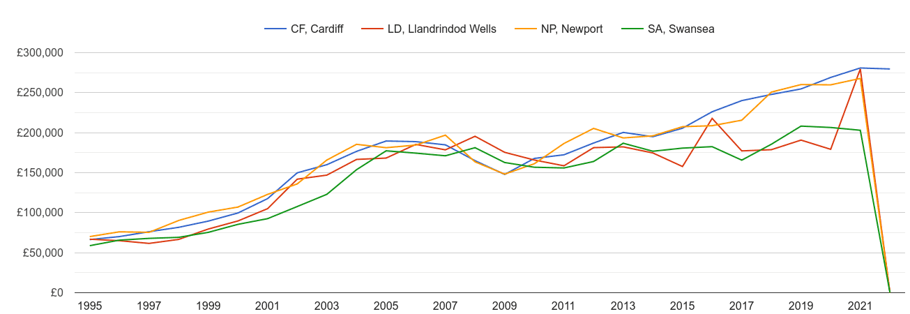 Cardiff new home prices and nearby areas