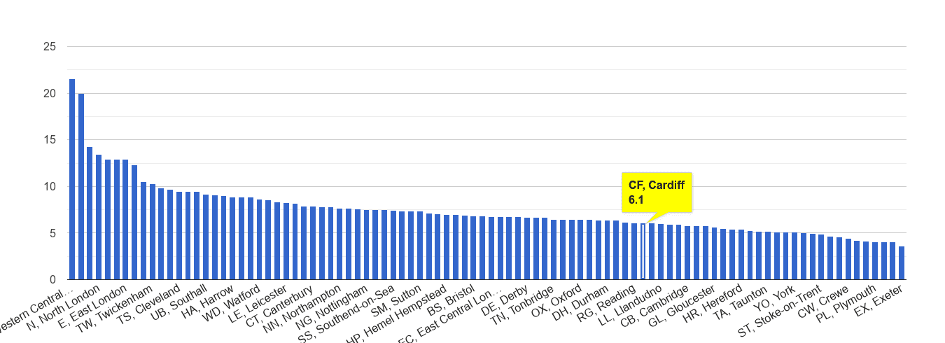 Cardiff other theft crime rate rank