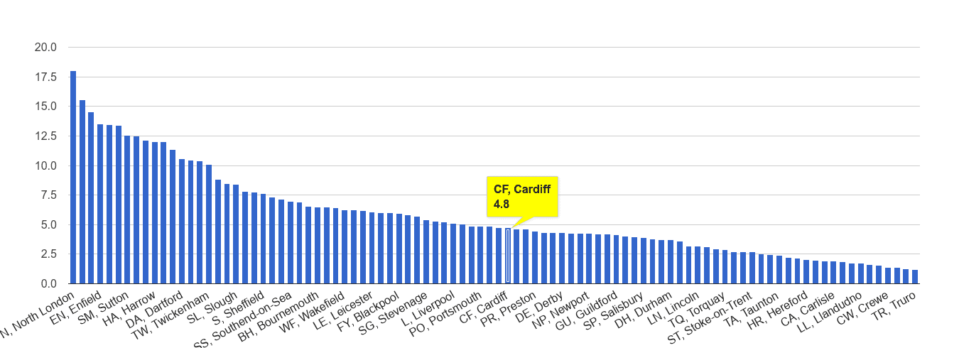 Cardiff vehicle crime rate rank