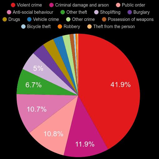 Carlisle crime statistics