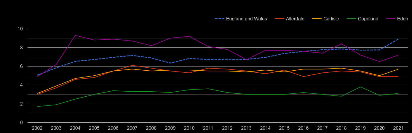 Carlisle house price to earnings ratio history