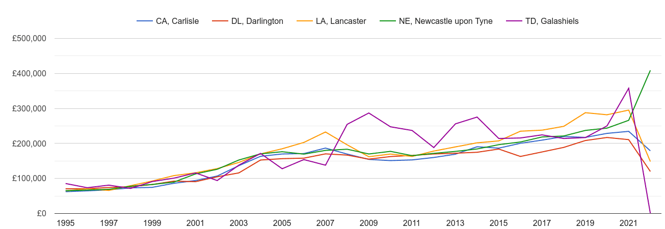 Carlisle new home prices and nearby areas