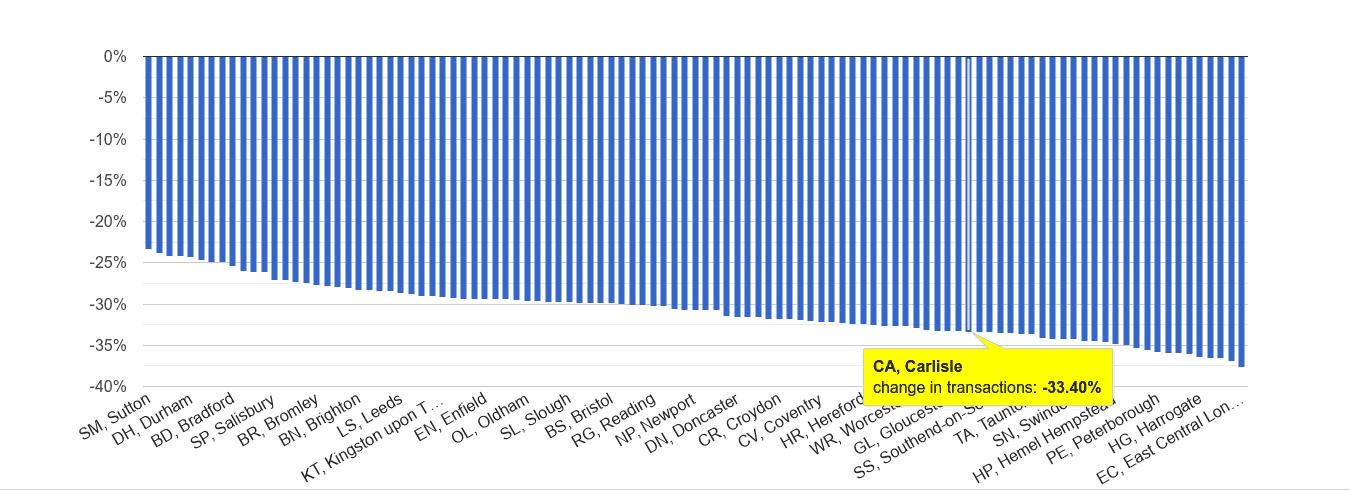 Carlisle sales volume change rank