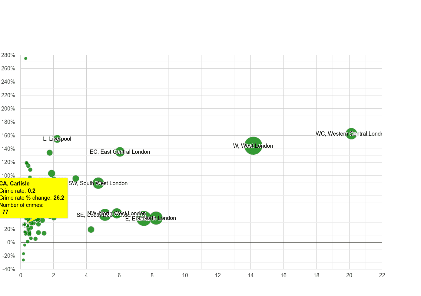 Carlisle theft from the person crime rate compared to other areas
