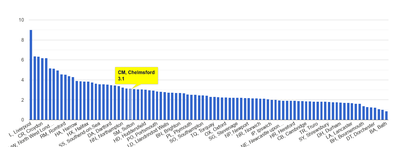 Chelmsford drugs crime rate rank