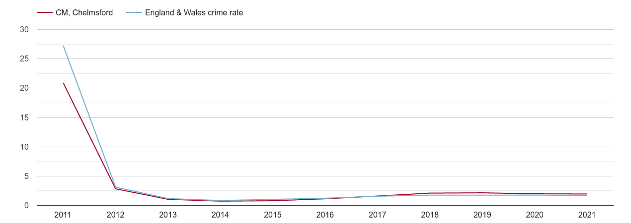Chelmsford other crime rate