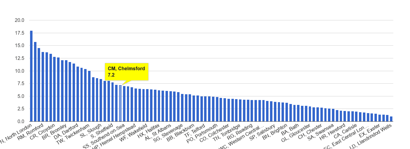 Chelmsford vehicle crime rate rank