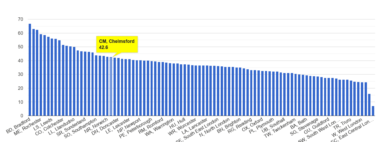 Chelmsford violent crime rate rank