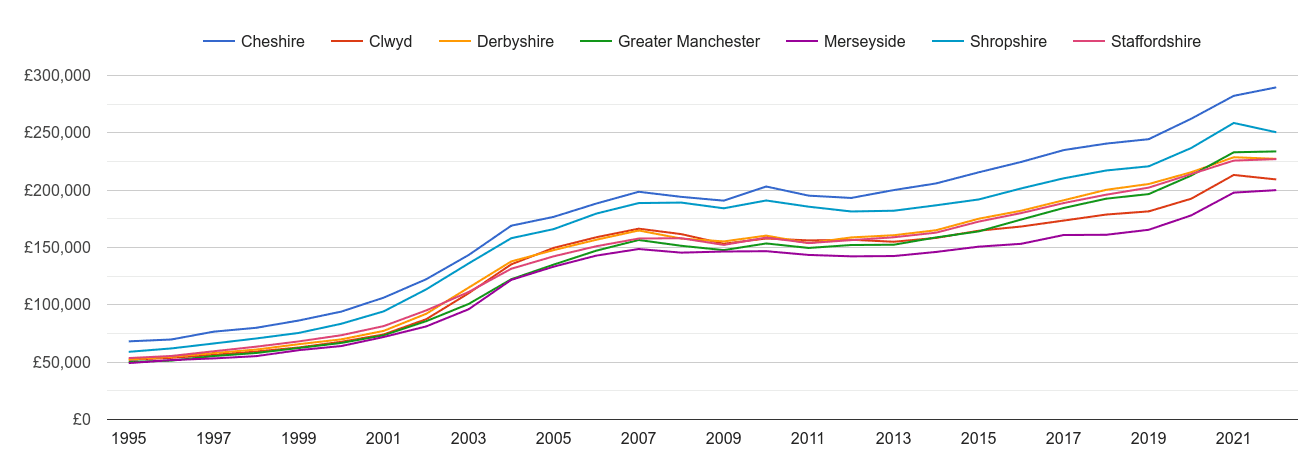 Cheshire house prices and nearby counties
