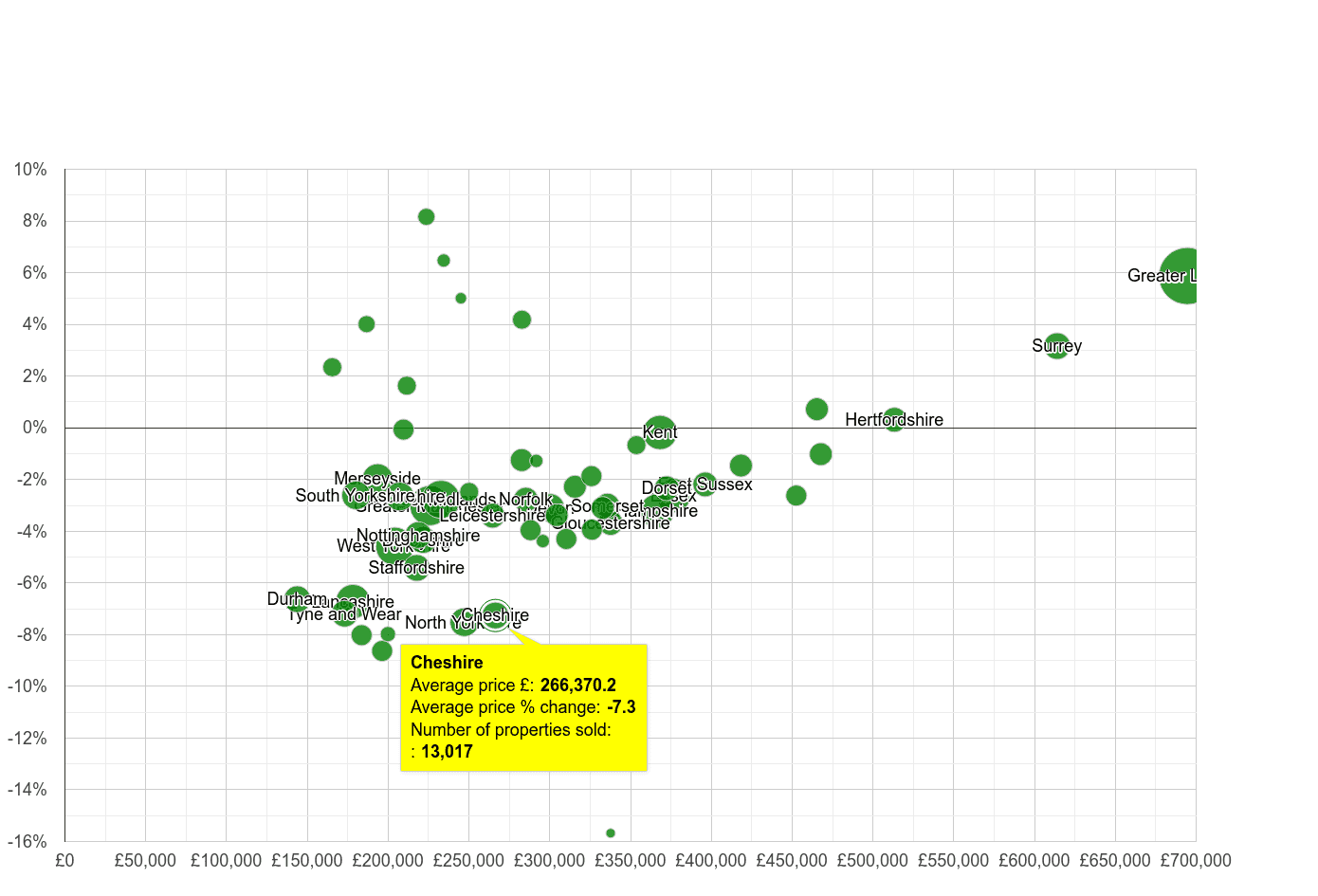 Cheshire house prices compared to other counties