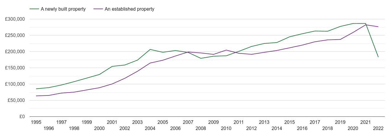 Cheshire house prices new vs established
