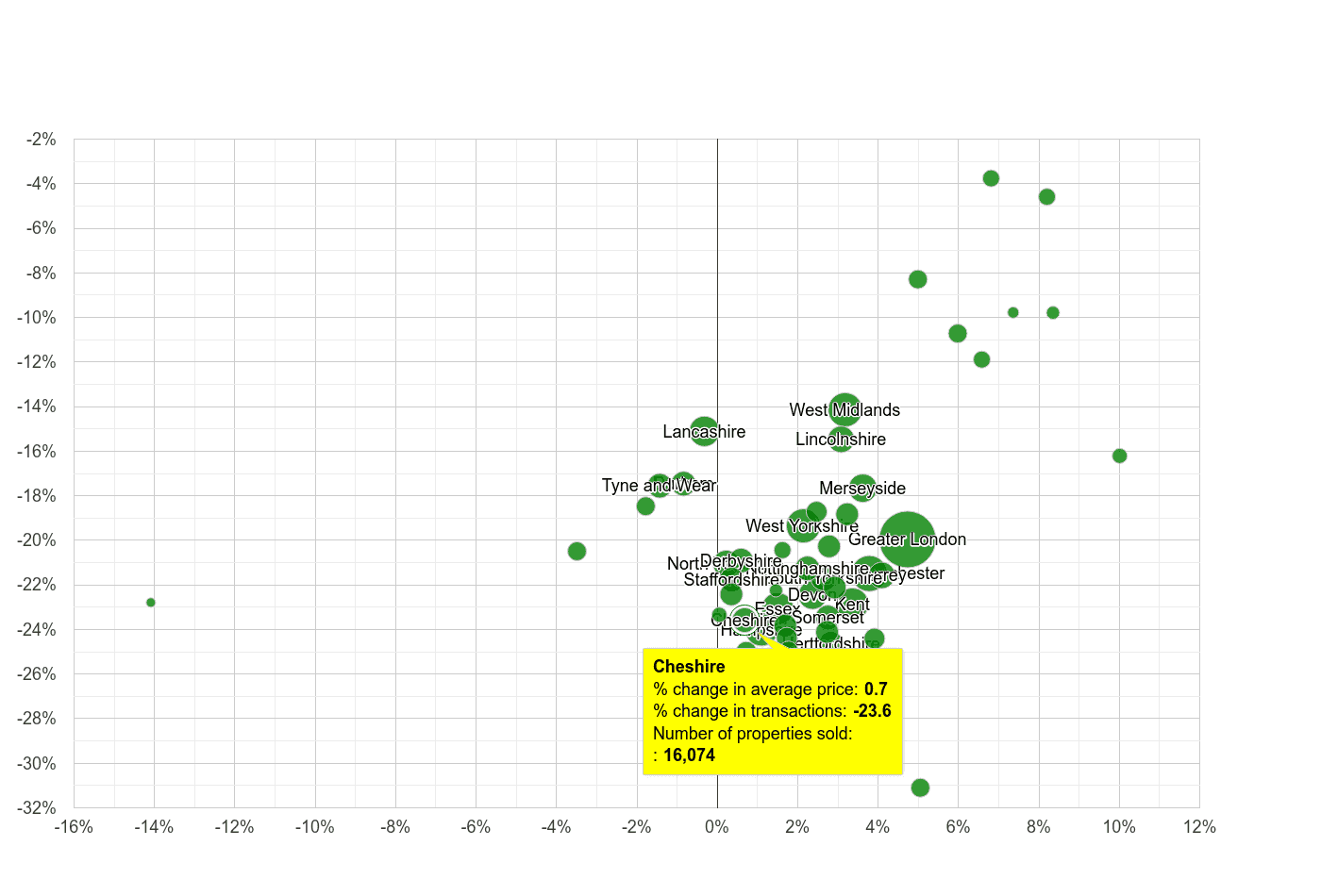 Cheshire property price and sales volume change relative to other counties