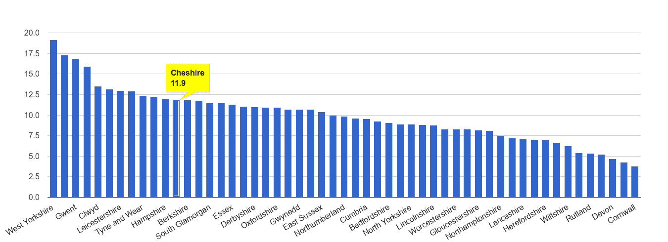 Cheshire public order crime rate rank