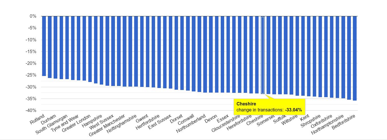 Cheshire sales volume change rank