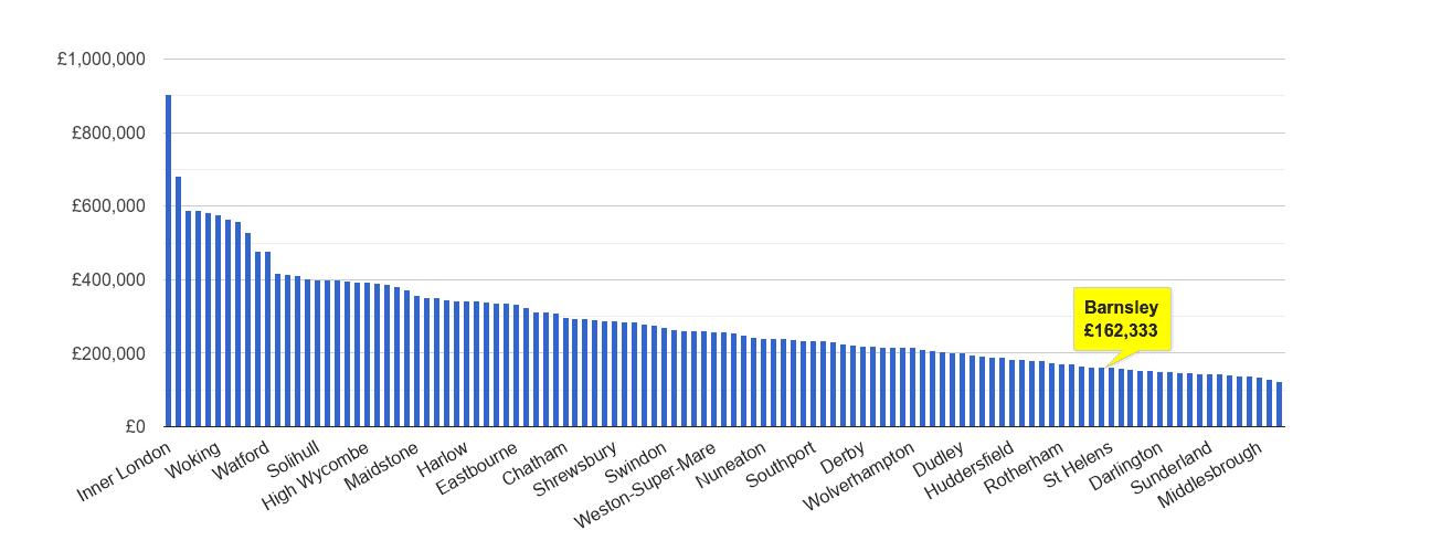 Barnsley house price rank