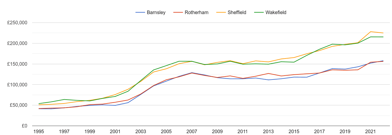Barnsley house prices and nearby cities