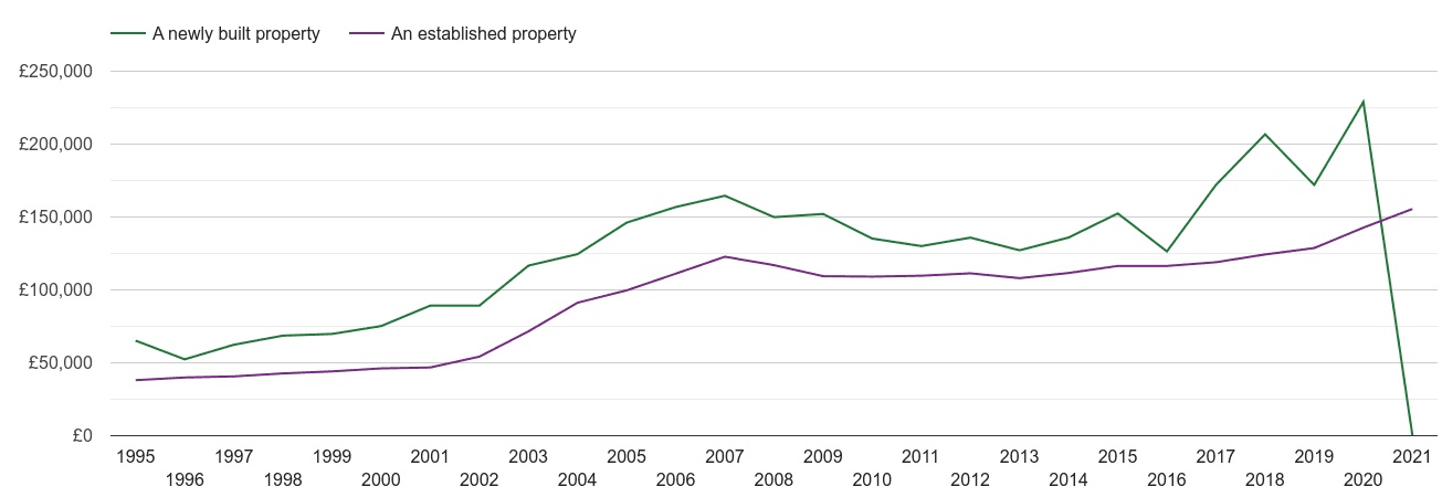Barnsley house prices new vs established