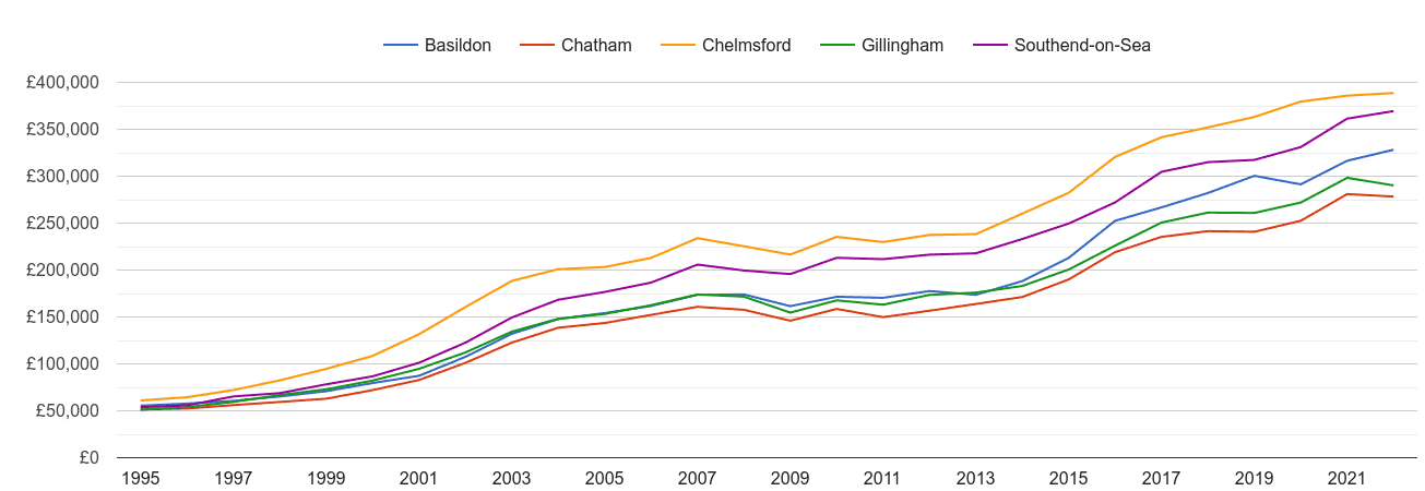Basildon house prices and nearby cities