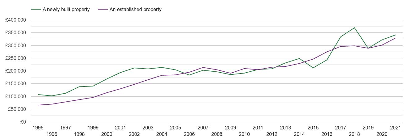 Basingstoke house prices new vs established