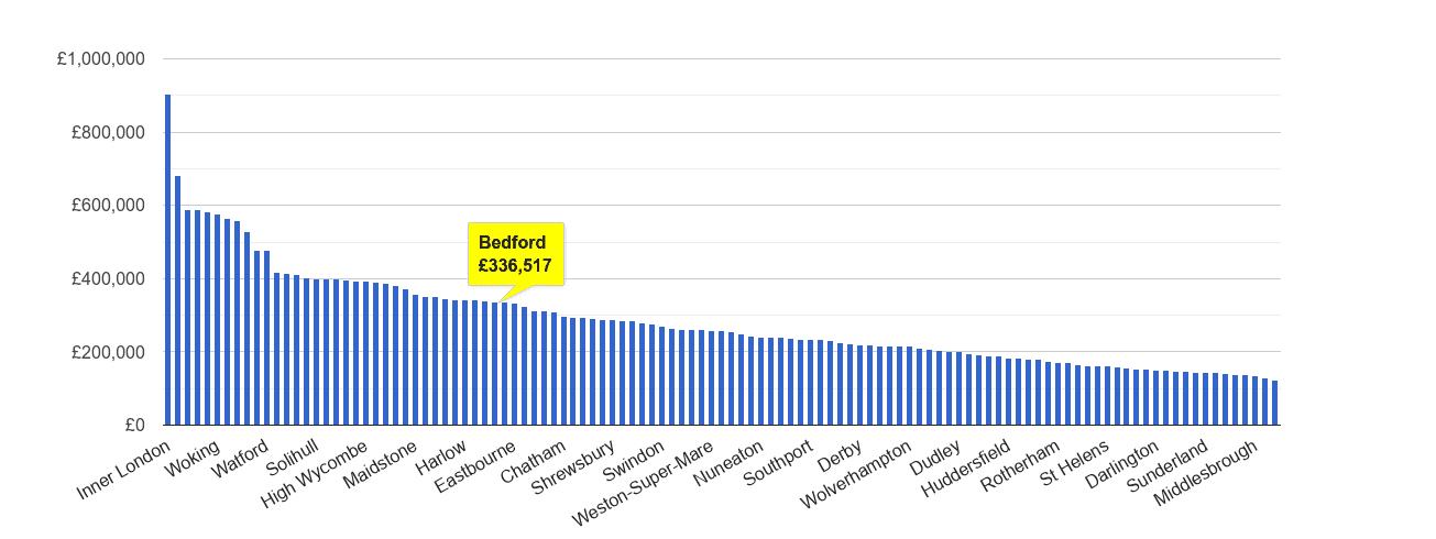 Bedford house price rank