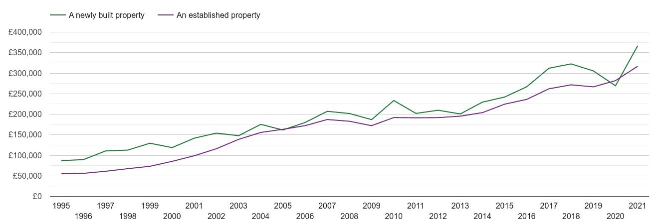Bedford house prices new vs established