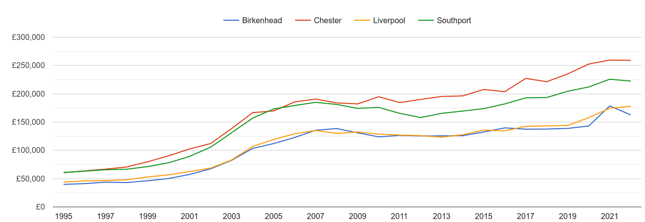 Birkenhead house prices and nearby cities