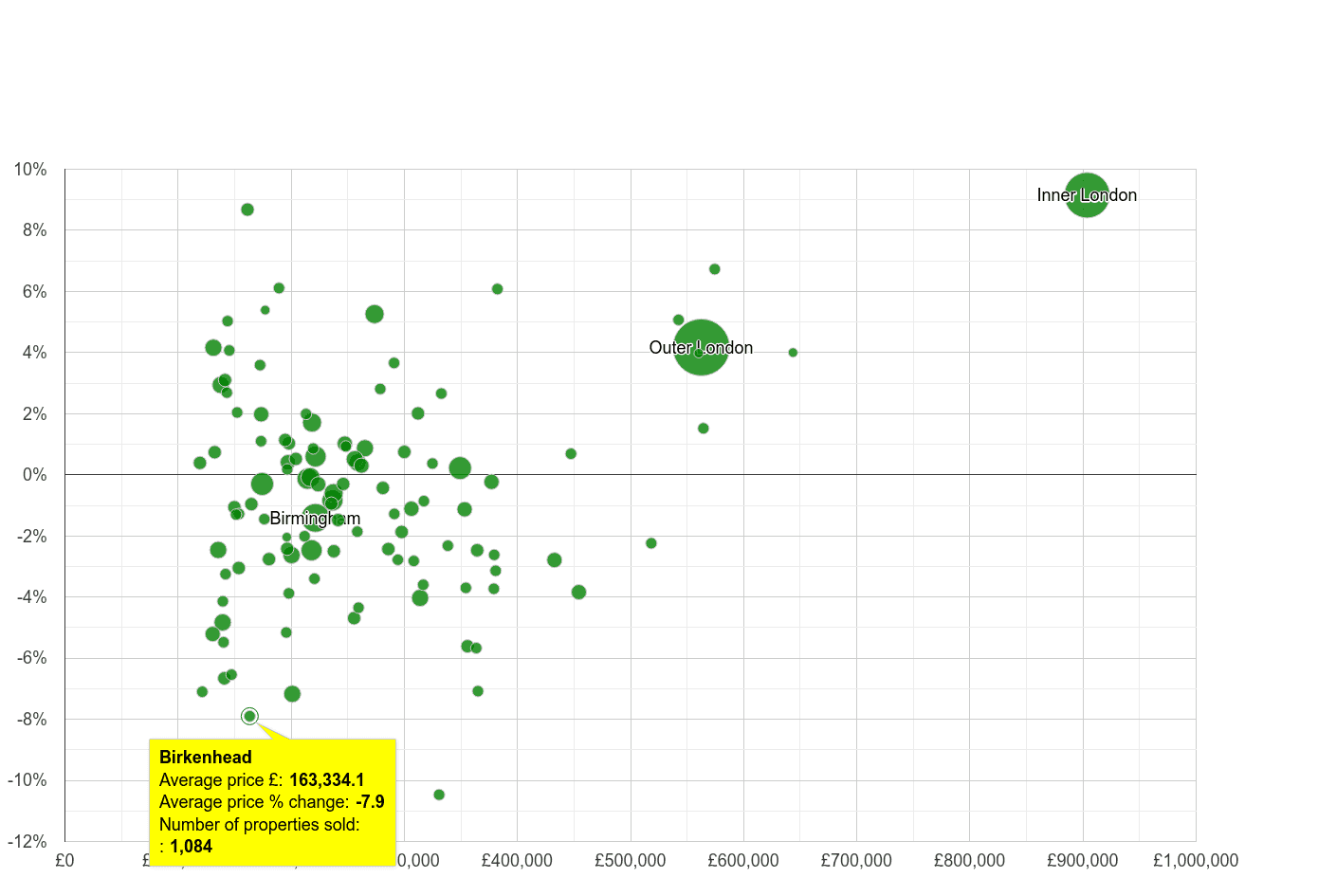 Birkenhead house prices compared to other cities