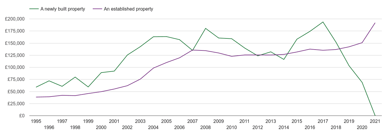 Birkenhead house prices new vs established