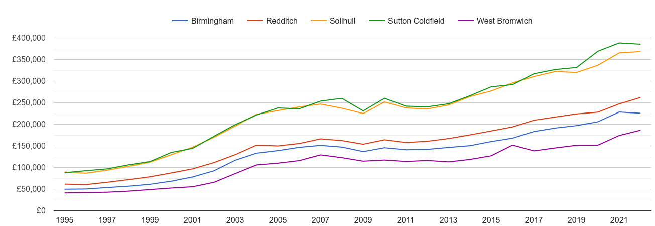 Birmingham house prices and nearby cities
