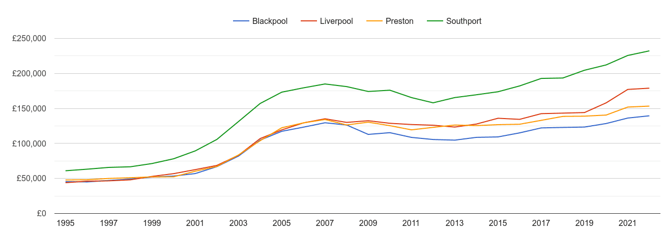 Blackpool house prices and nearby cities