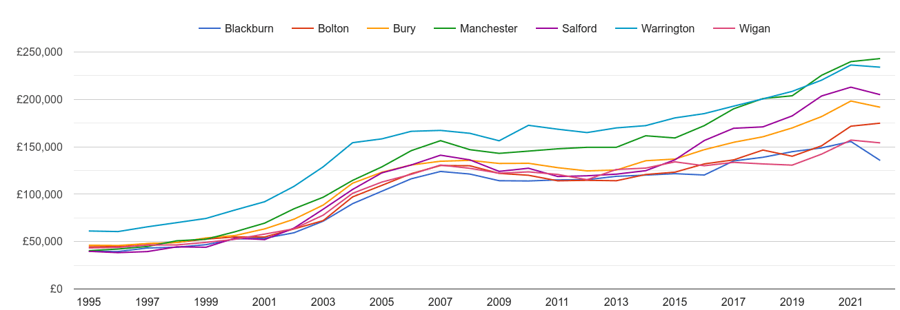 Bolton house prices and nearby cities