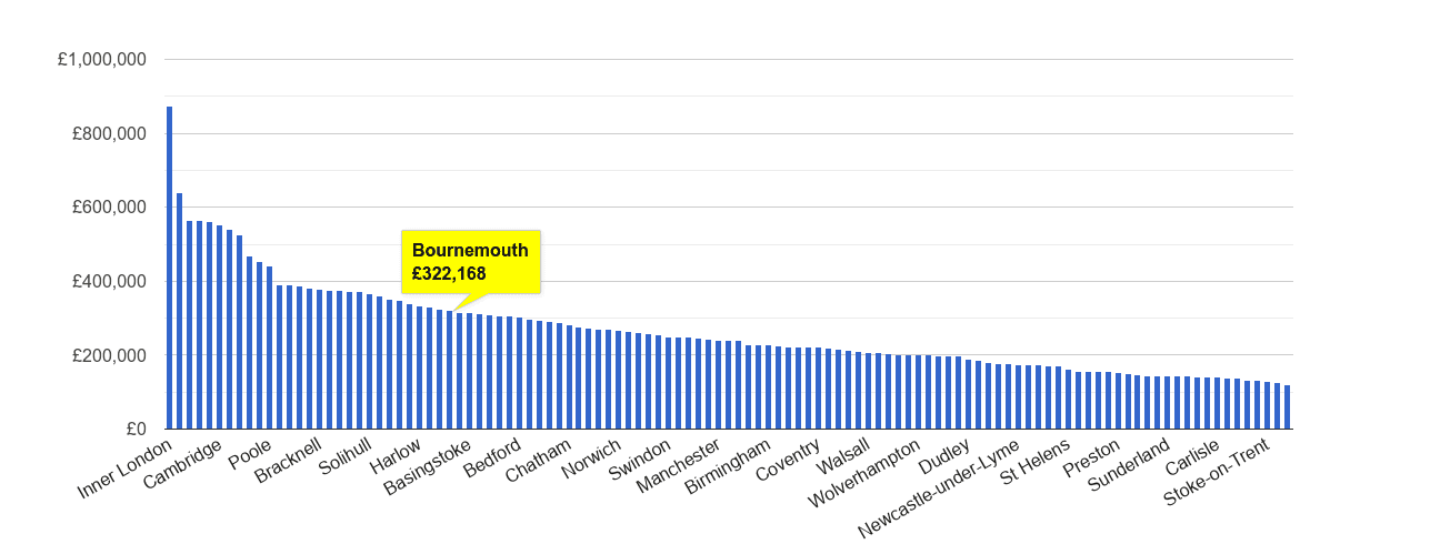 Bournemouth house price rank
