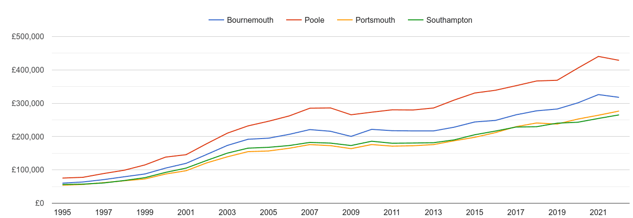 Bournemouth house prices and nearby cities
