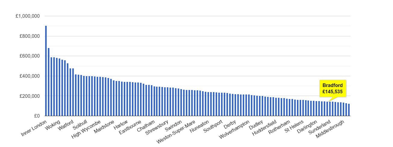 Bradford house price rank