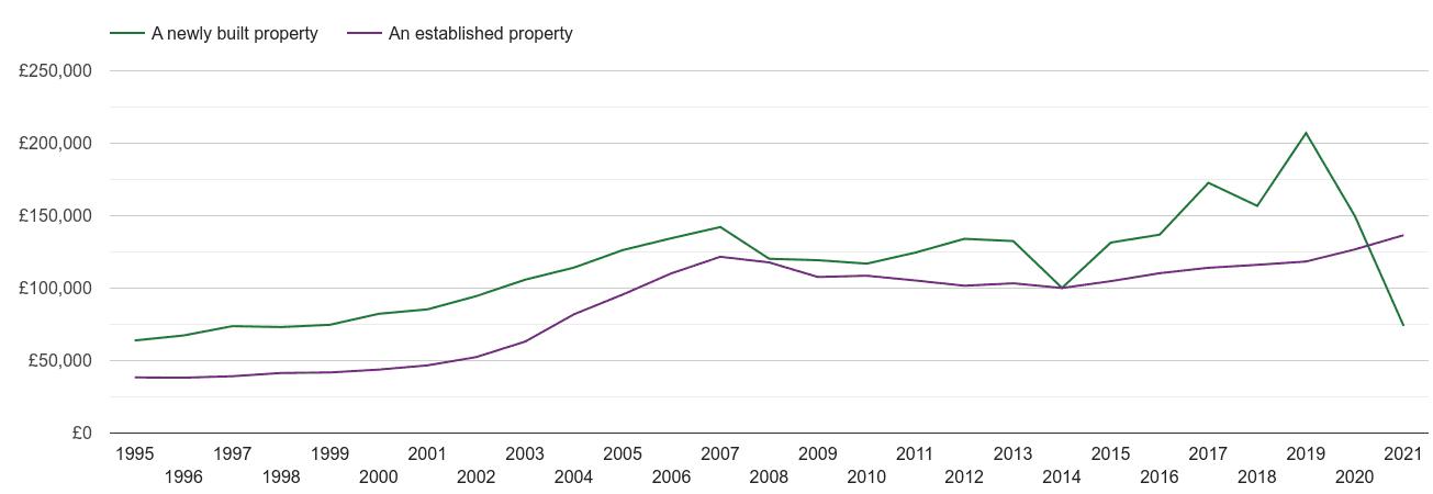 Bradford house prices new vs established