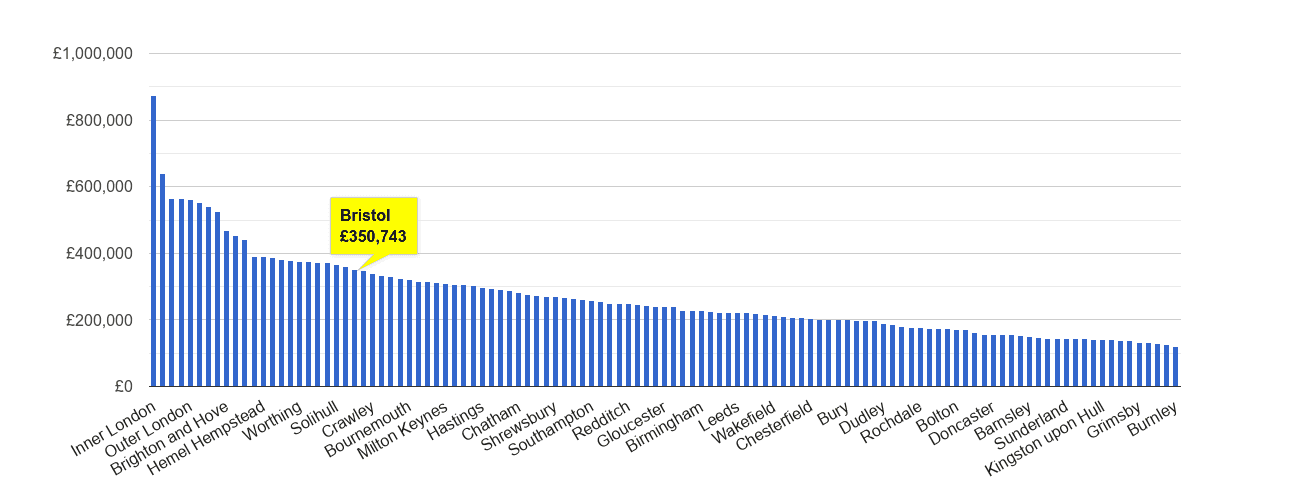 Bristol house price rank