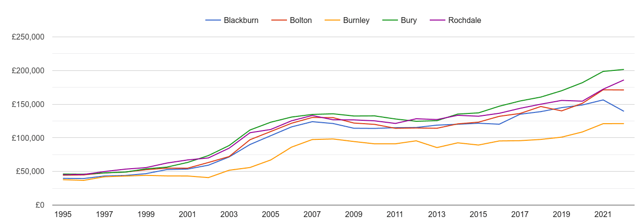 Burnley house prices and nearby cities