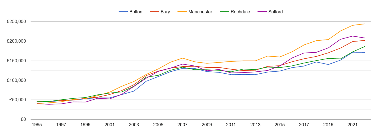 Bury house prices and nearby cities
