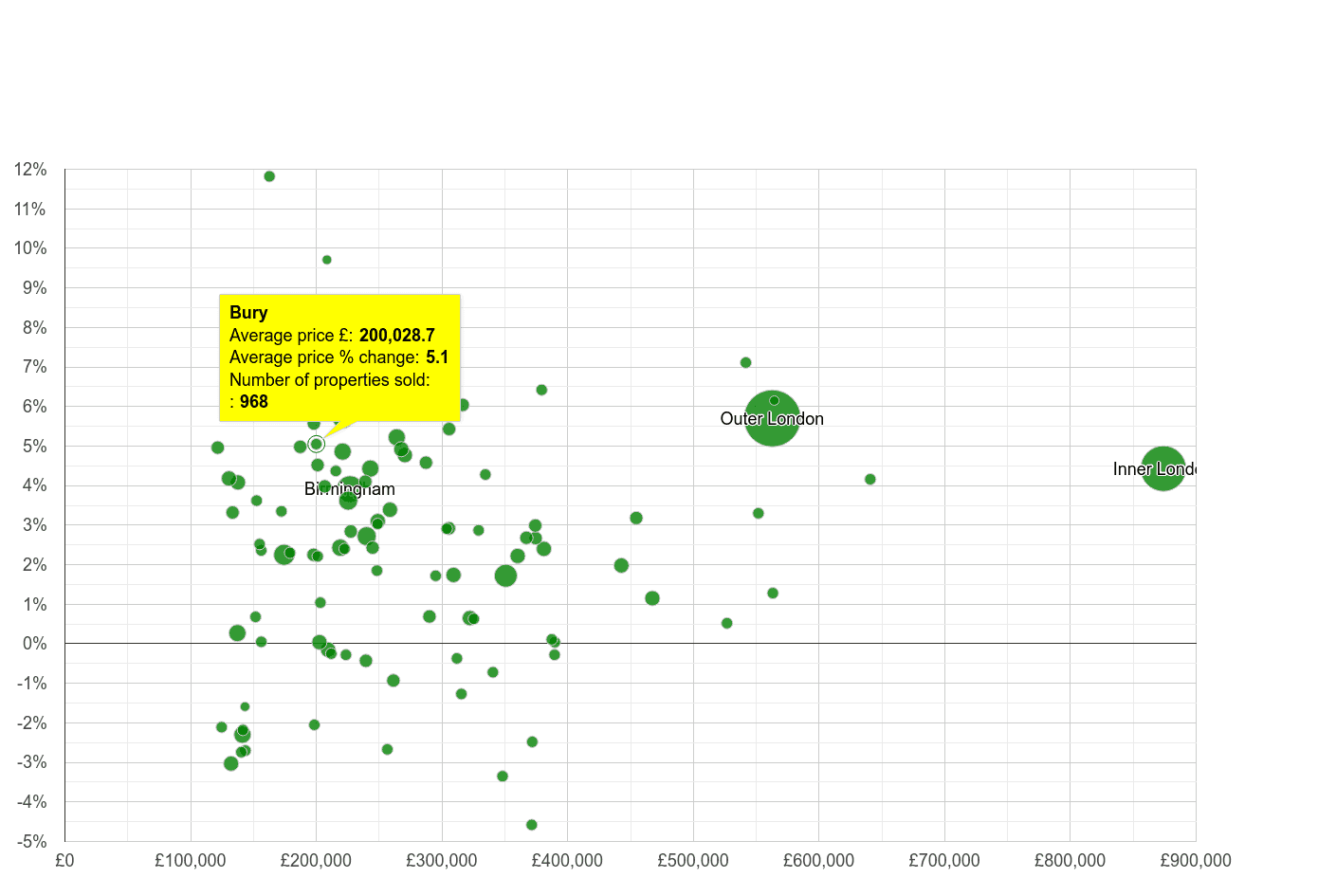 Bury house prices compared to other cities