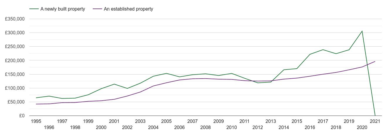 Bury house prices new vs established