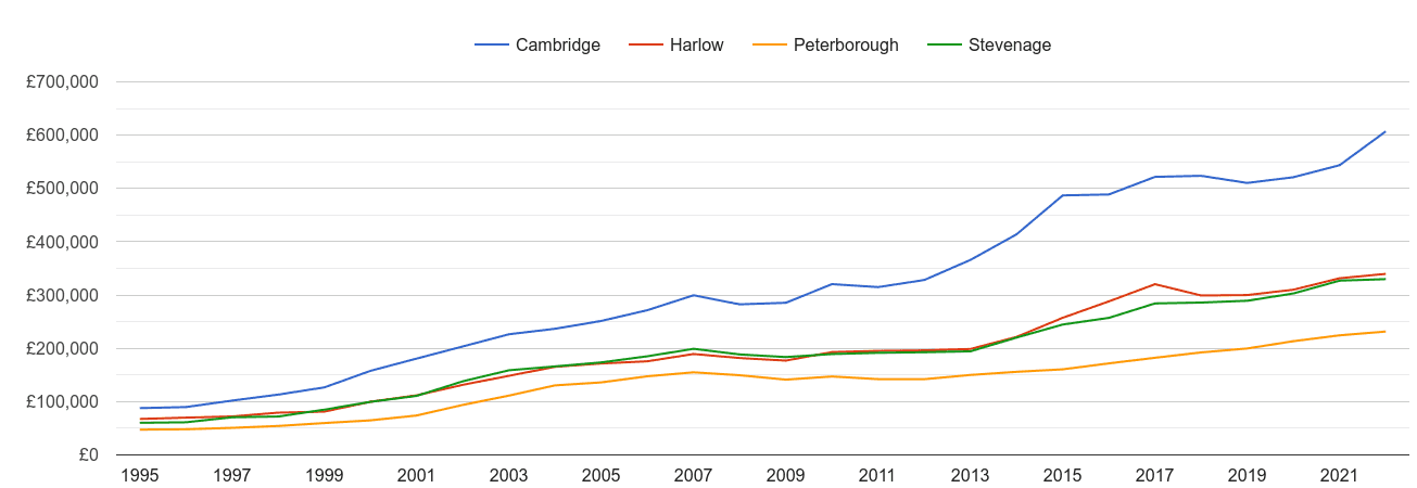 Cambridge house prices and nearby cities