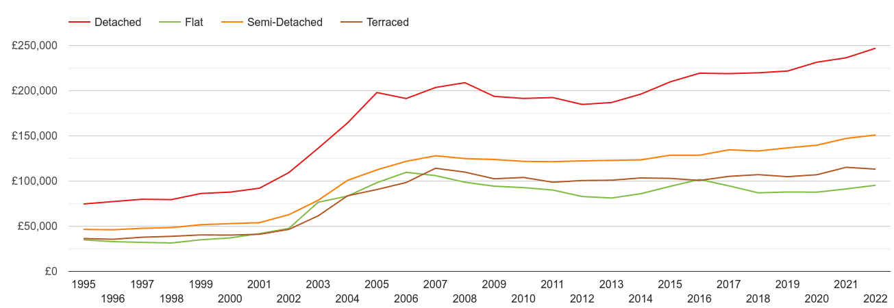 Carlisle house prices by property type